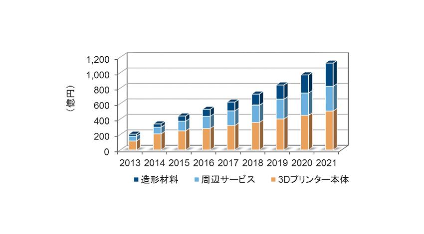 国内3Dプリンター市場 2014年の実績と2021年までの予測を発表