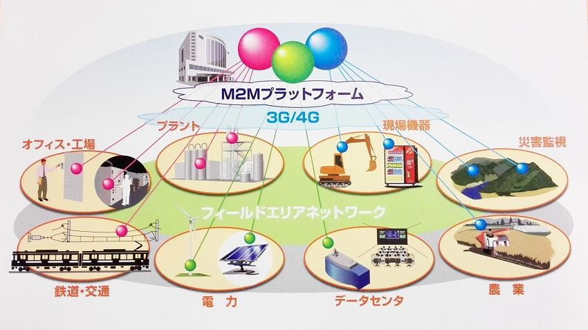 日立 M2Mプラットフォーム