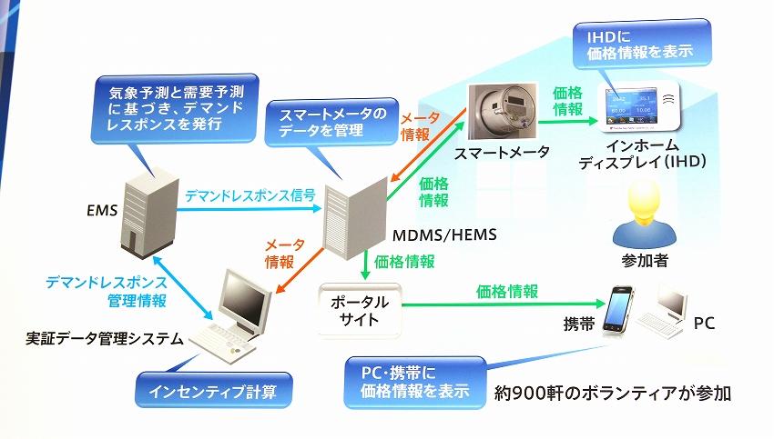 HEMSによる住宅内エネルギー制御
