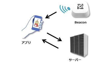 Beacon事業を統合的・継続的に支援可能なソリューション。新サービス「Beacon Platform」の提供開始