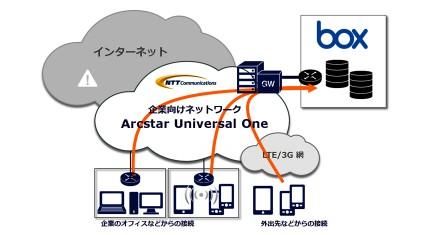 Box Inc.とNTTコミュニケーションズが提携  セキュアなネットワーク環境でオンラインコンテンツ管理ツール「Box」が 利用できる「Box over VPN」の提供に合意