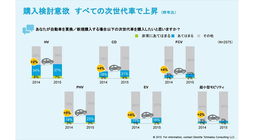 【意識調査】電気自動車、次世代車の購入検討意向、上昇