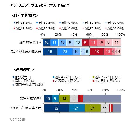 GfK Japan調べ:ウェアラブル端末の販売動向および購入意向調査