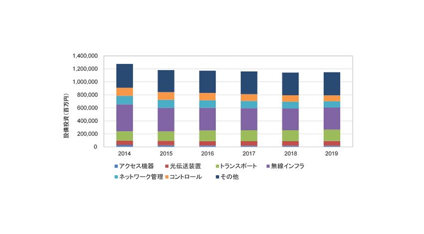 IDC 国内通信事業者のネットワーク設備投資市場は縮小傾向