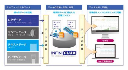 シアンス・アール IoTを加速させるインメモリ型の時系列データベースInfiniFluxをクラウドサービスとして提供開始