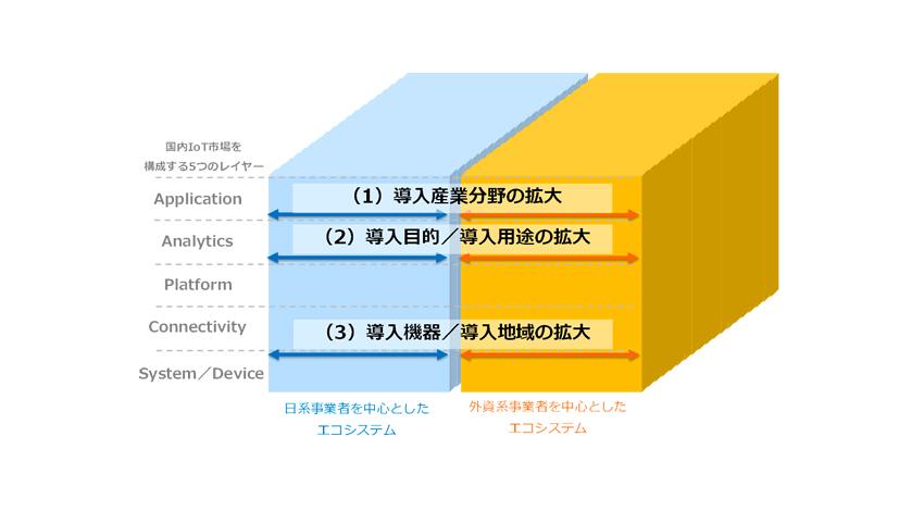 国内IoT市場 グローバル主要事業者分析結果を発表