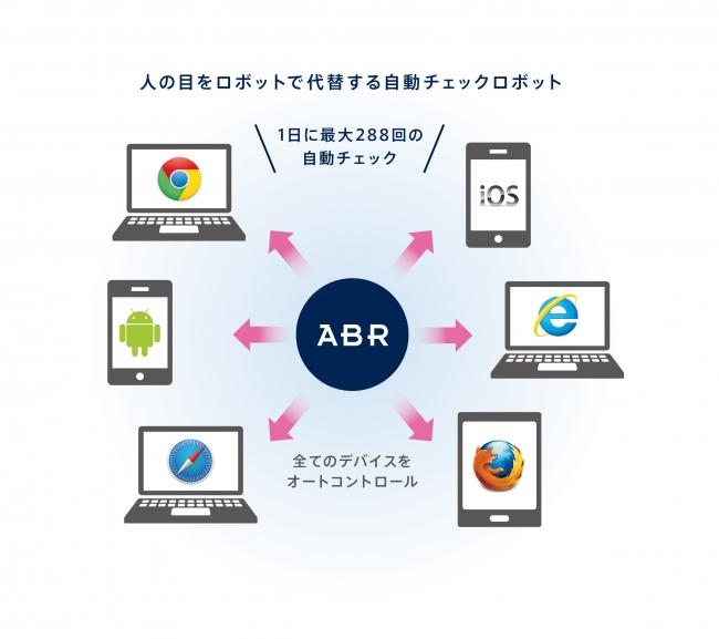 人の目をロボットで代替する「自動チェックロボット:ABR(Auto Browsing Robot)」