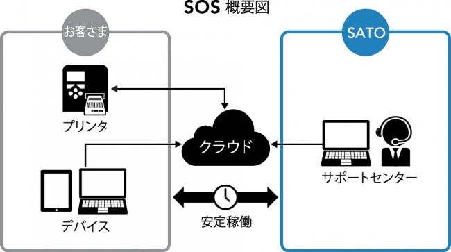 サトー、IoTを実装したプリンティングソリューションを発売