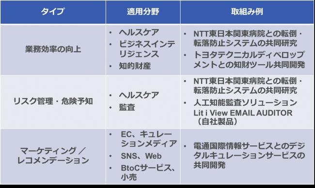 UBIC 人工知能の活用領域