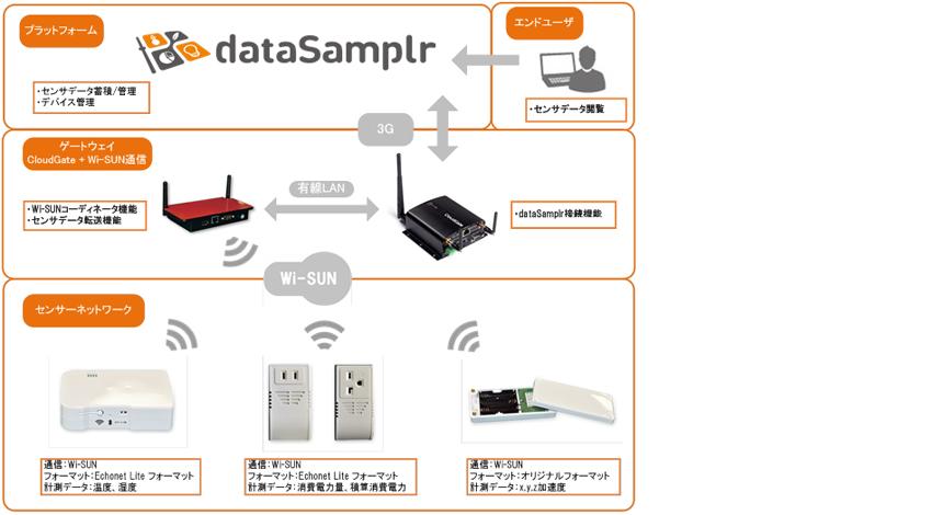 IoT/M2Mプラットフォーム「dataSamplr」、ゲートウェイ3社製品に対応