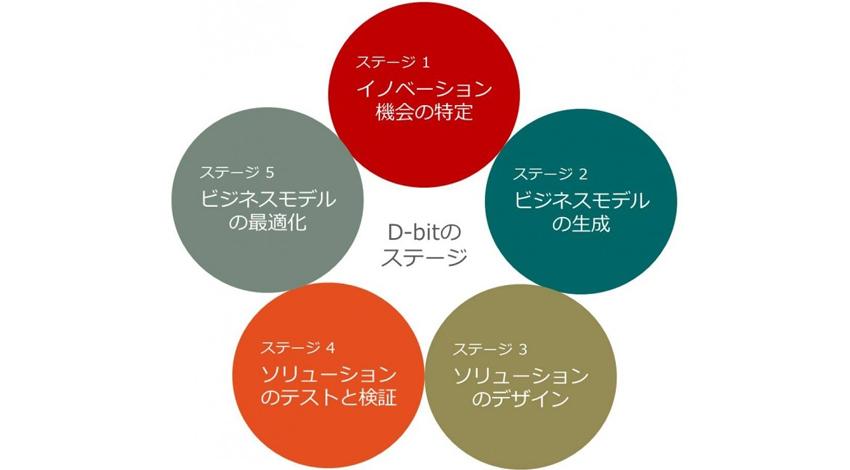 IoT分野のコンサルティング、「D-bit」サービスの提供開始