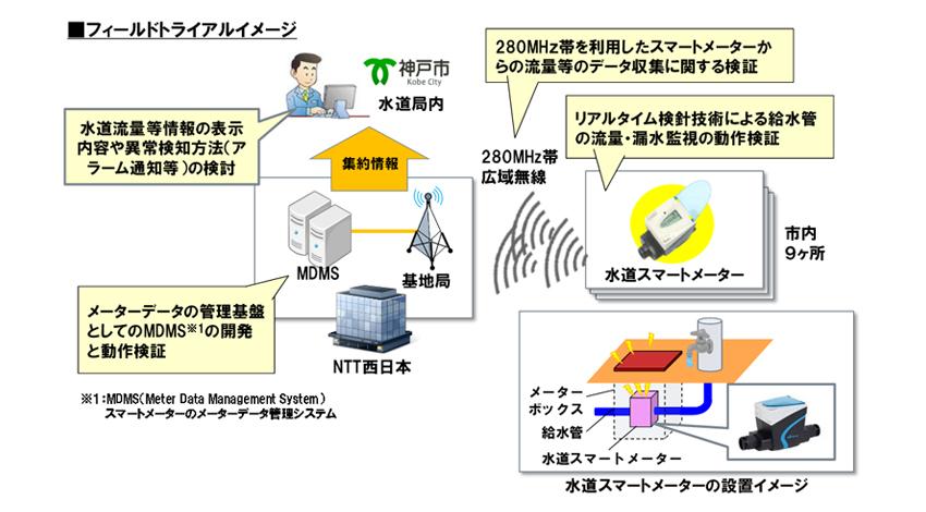 280MHz帯広域無線ネットワークと水道スマートメーターを組み合わせた水道流量の遠隔収集に関する共同フィールドトライアルを実施