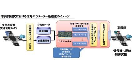 NTTデータ、中国で交通管理用のカメラデータを用いた渋滞予測・信号制御シミュレーションによる渋滞緩和の共同研究を開始