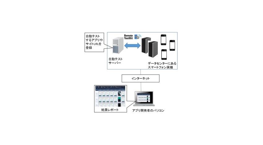 NTTレゾナント、IoT時代にむけてクラウド型検証サービス「Remote TestKit」、「自動テスト/レポート」の提供開始