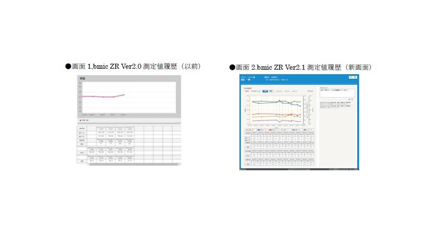 ソネット、在宅ケア連携支援システム『bmic‐ZR』、バイタルデータの測定値履歴表示画面などの新機能を追加