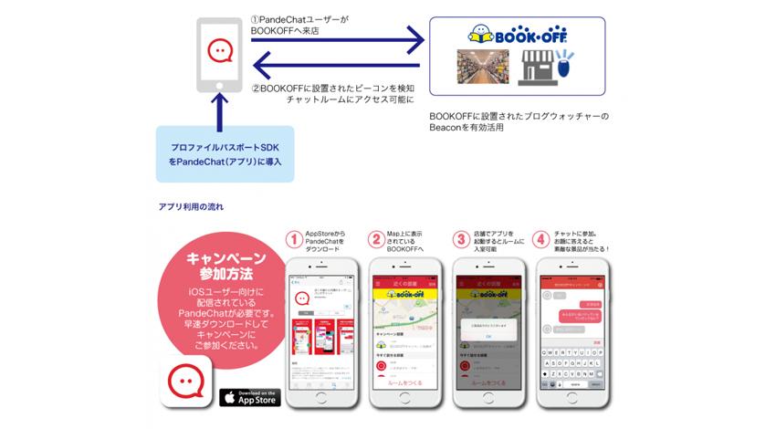 ブックオフコーポレーション、ブログウォッチャー、電通ブルーの3社協業によるBeaconを活用した日本最大規模のO2Oキャンペーン施策