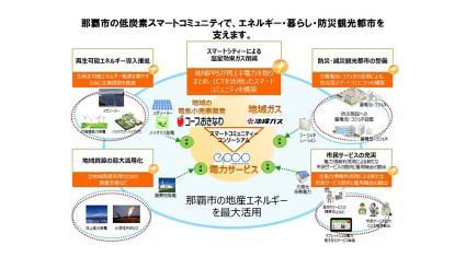 コープおきなわ、沖縄ガスなど、スマートコミュニティ構築事業可能性調査開始
