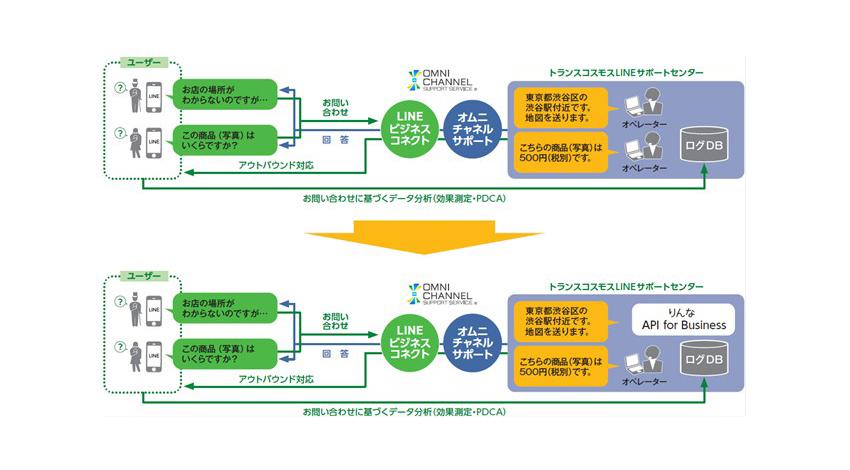 トランスコスモス、人工知能「りんなAPI for Business」の運用パートナーに 日本マイクロソフトが開発したAI(人工知能)とLINEビジネスコネクトを活用した新たなサービスの開発を目指す