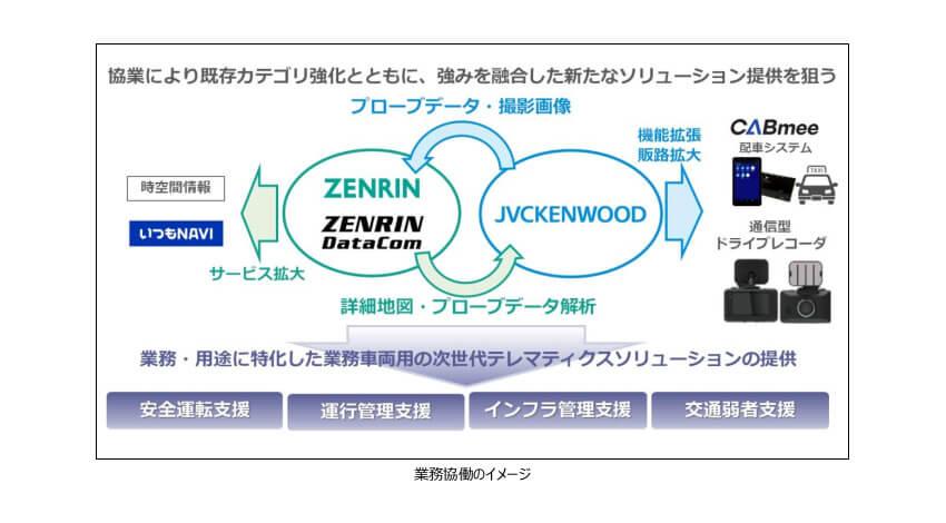 JVCケンウッド・ゼンリン・ゼンリンデータコム、業務用車両向け次世代テレマティクスサービスの提供で業務協働