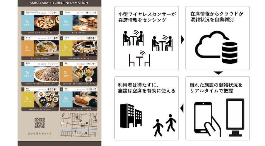 凸版印刷、施設の混雑状況をリアルタイムで把握できる「nomachi」を開発