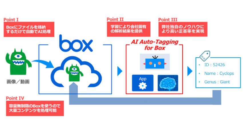 MKI、AIが自動でタグ付けを行う「AI Auto-Tagging for Box」を開発