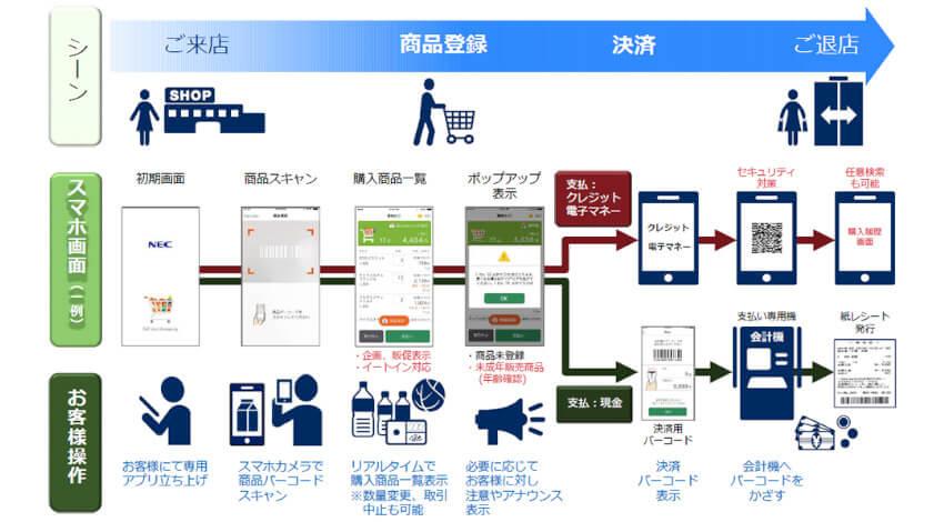 NEC、スマートフォンで商品をスキャンしながら買い物をするレジレスソリューションを販売