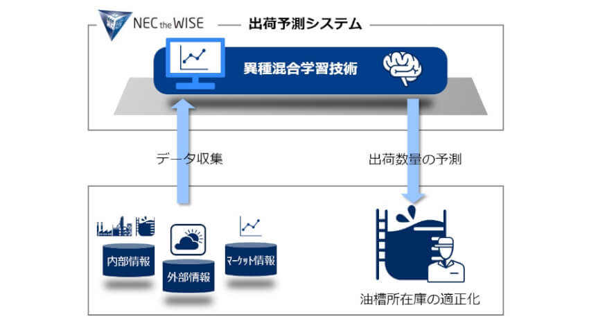 出光興産、NECのAIによる出荷予測に基づく石油製品の在庫管理業務を開始