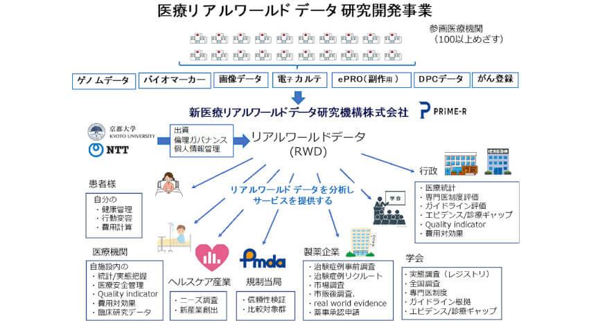 京都大学とNTT、臨床情報を管理・統合する医療リアルワールドデータを構築する新会社を設立